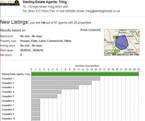 Rightmove Confirm Sterling as No. 1